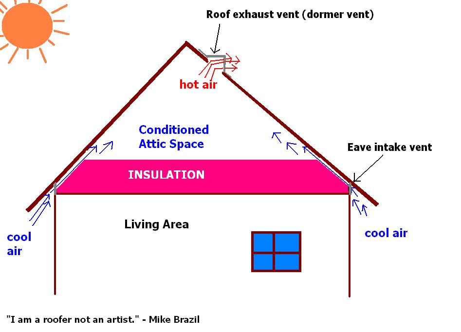 ventilation and insulation  sc 1 st  Brazil Quality Roofing Inc & VENTILATION u0026 INSULATION - what do they do? | Brazil Quality Roofing ...